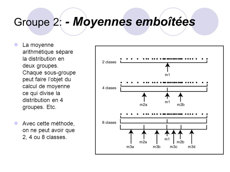 Groupe 2: - Moyennes emboîtées