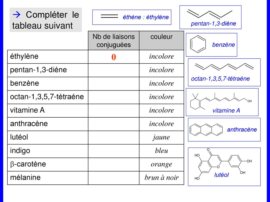 Les Molecules Constituant La Matiere Coloree Ppt Telecharger