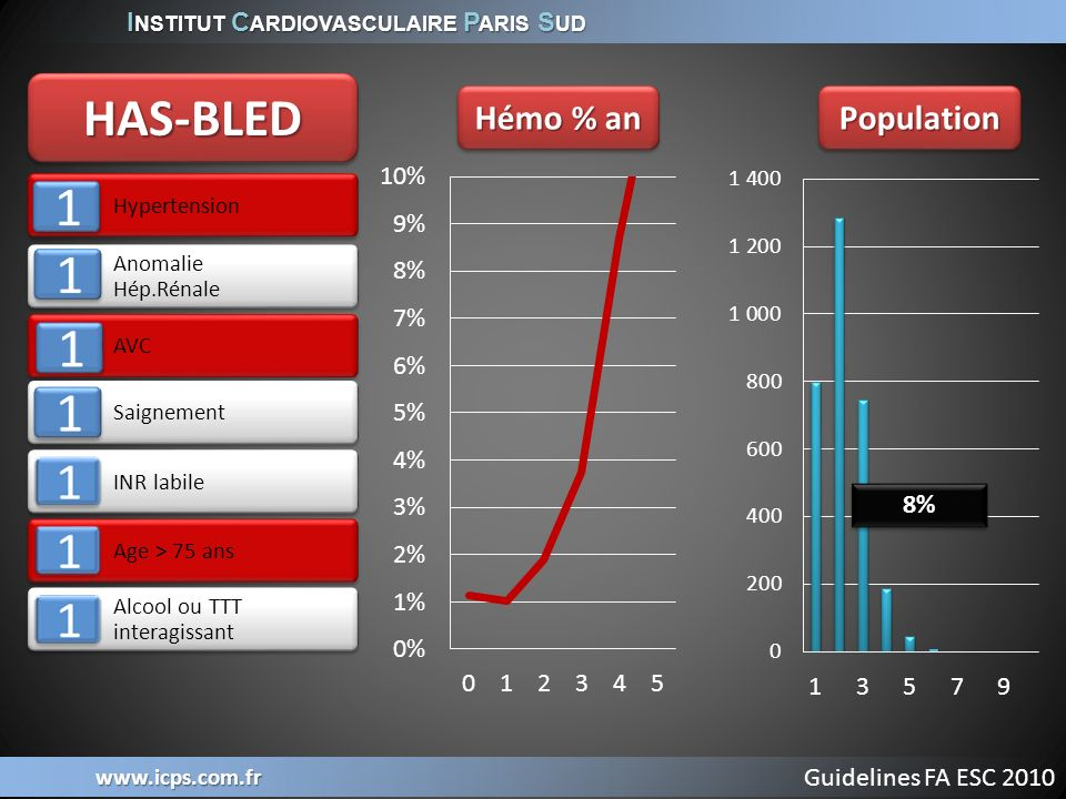 HAS-BLED Hémo % an Population 8% Guidelines FA ESC 2010 Hypertension