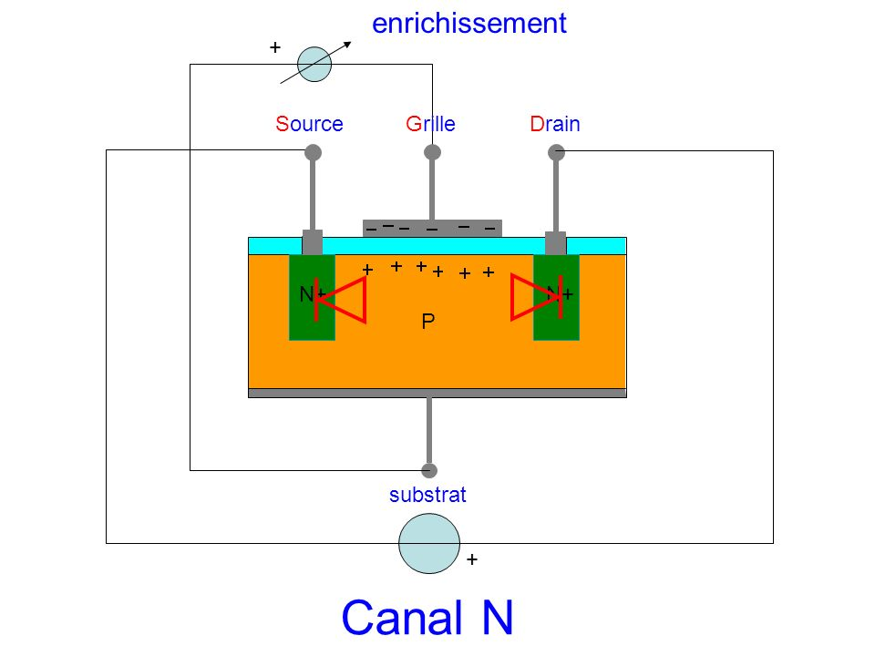 enrichissement + Source Grille Drain N+ N+ P substrat + Canal N