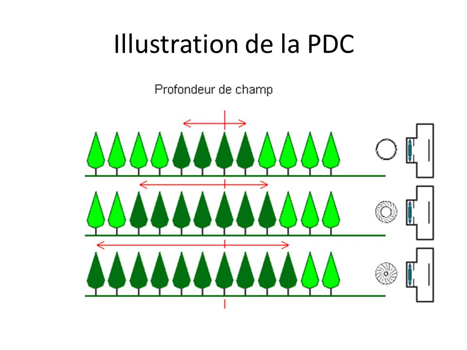 Illustration de la PDC
