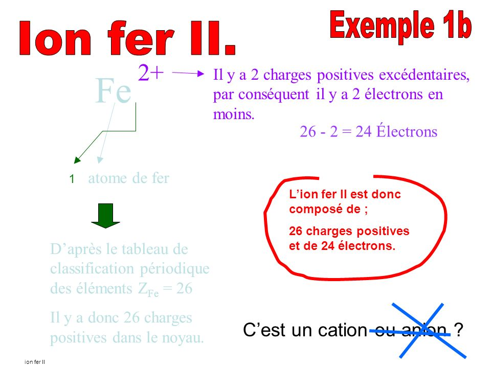 Fe 2+ Exemple 1b Ion fer II. C'est un cation ou anion