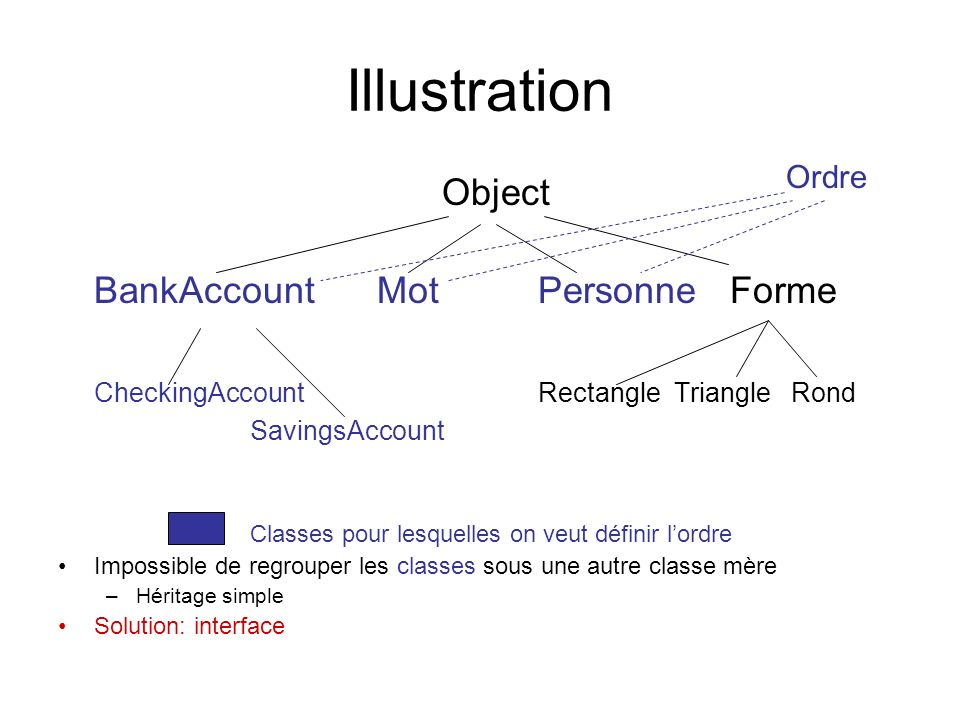 Illustration Object BankAccount Mot Personne Forme