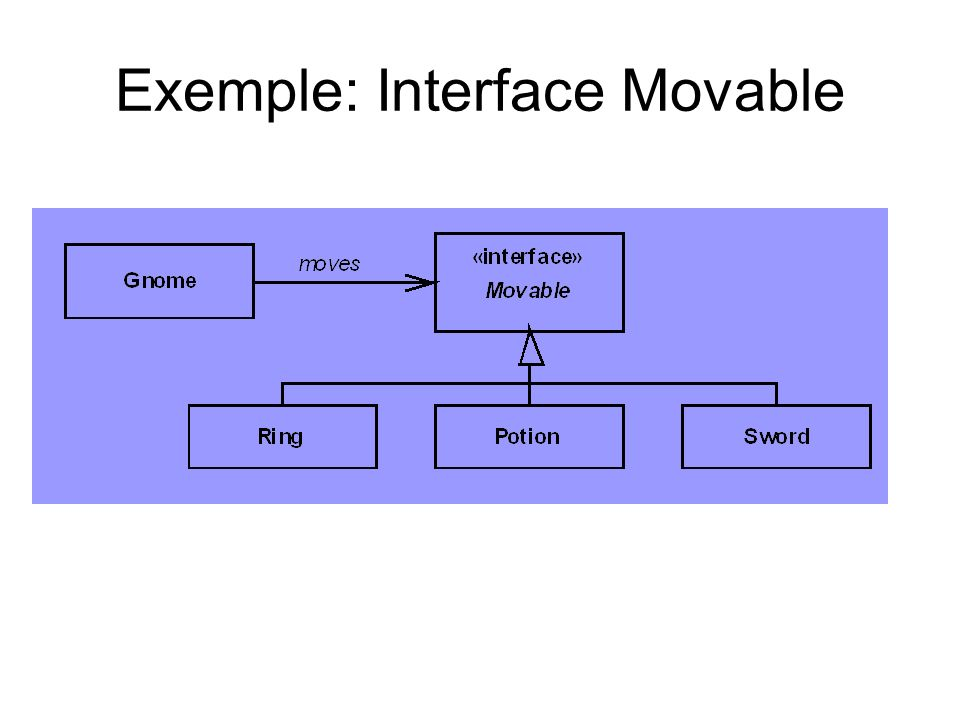 Exemple: Interface Movable