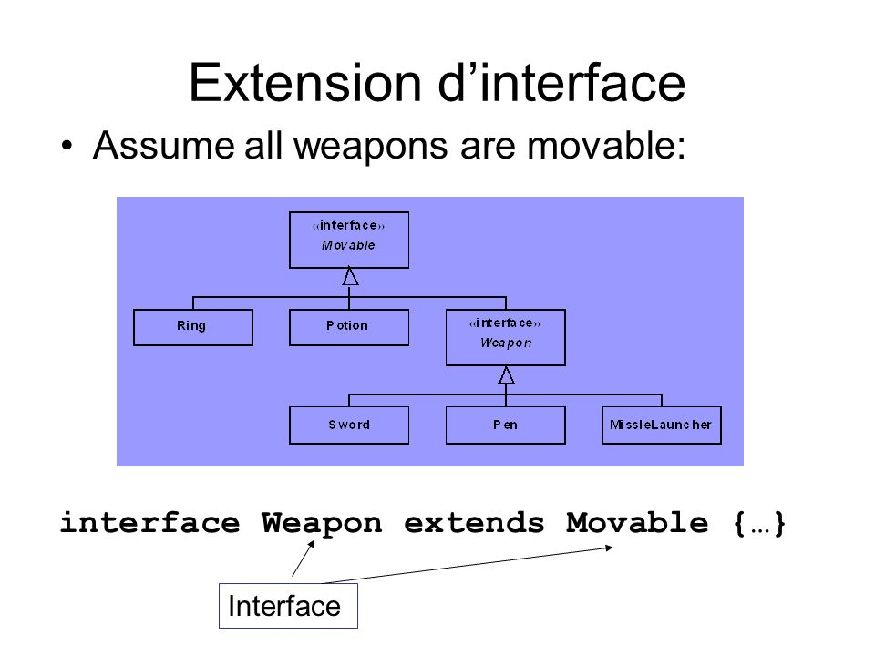 Extension d'interface