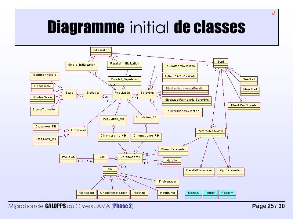 diagramme initial de classes