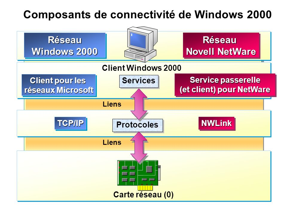 Composants de connectivité de Windows 2000