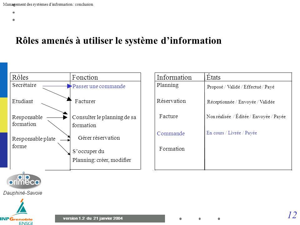 management des syst u00e8mes d u2019information conclusion