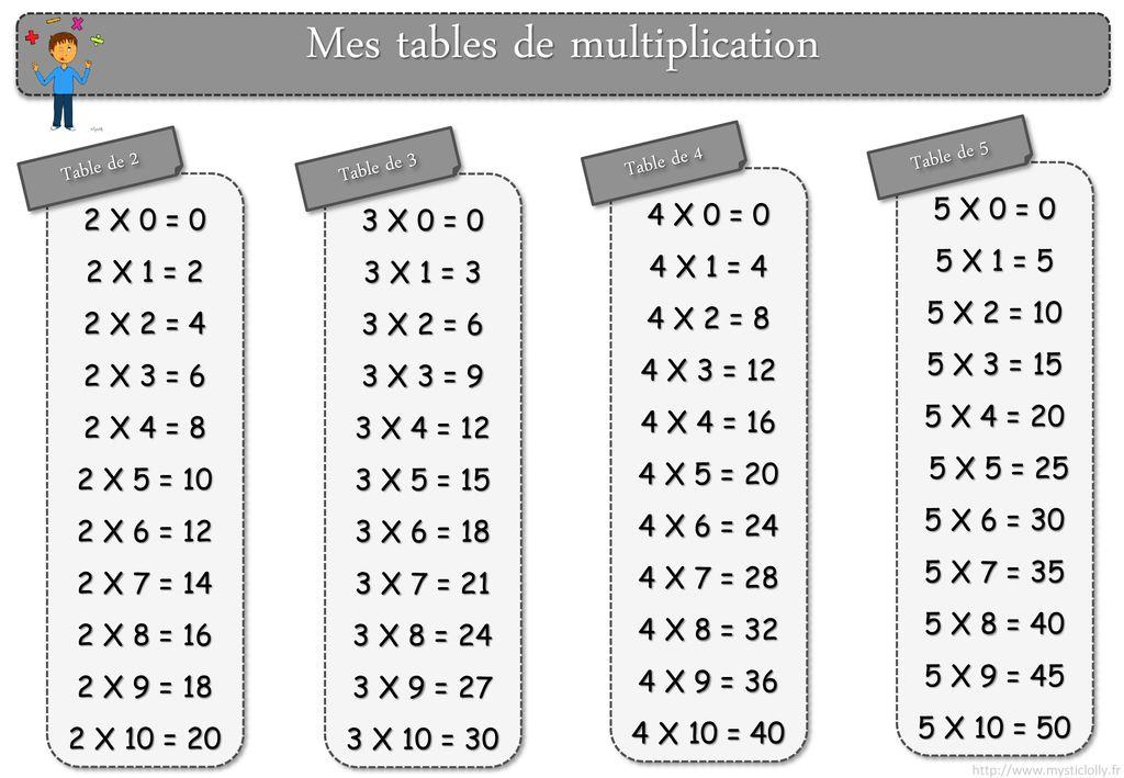Mes Tables De Multiplication Ppt Telecharger