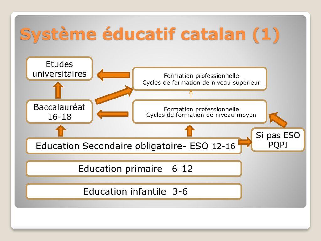 Résultats de recherche d'images pour «système scolaire catalan»
