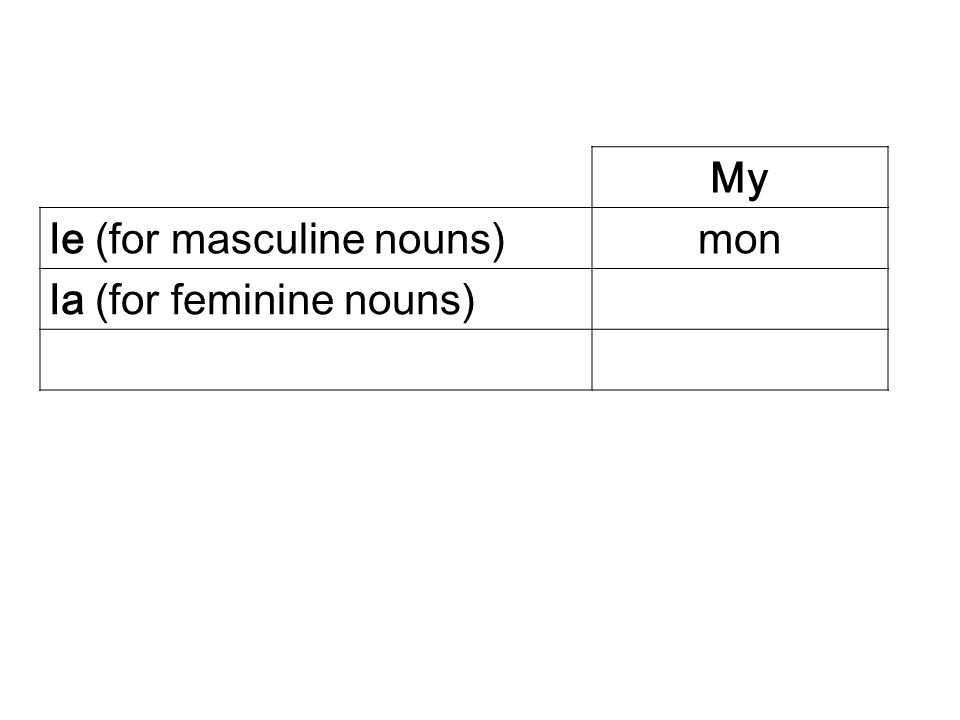 My le (for masculine nouns) mon la (for feminine nouns)