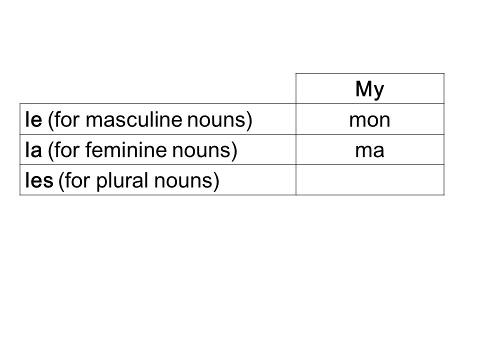 My le (for masculine nouns) mon la (for feminine nouns) ma les (for plural nouns)