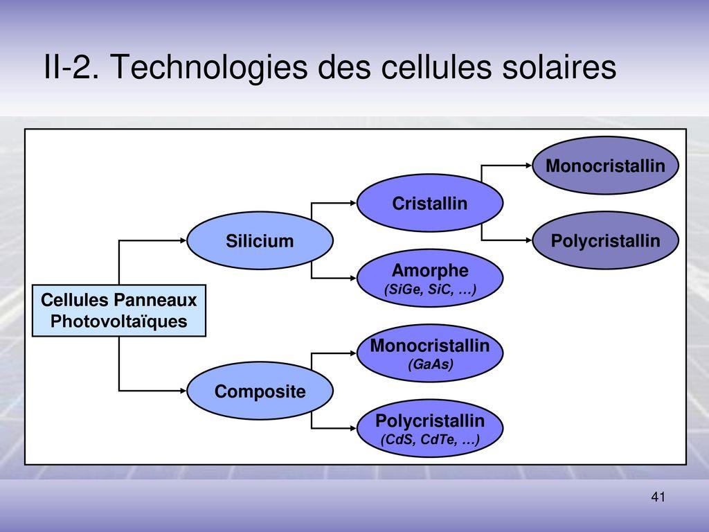 Cellule Photovoltaïque En Silicium Amorphe avec l'énergie solaire - application au photovoltaïque - ppt télécharger