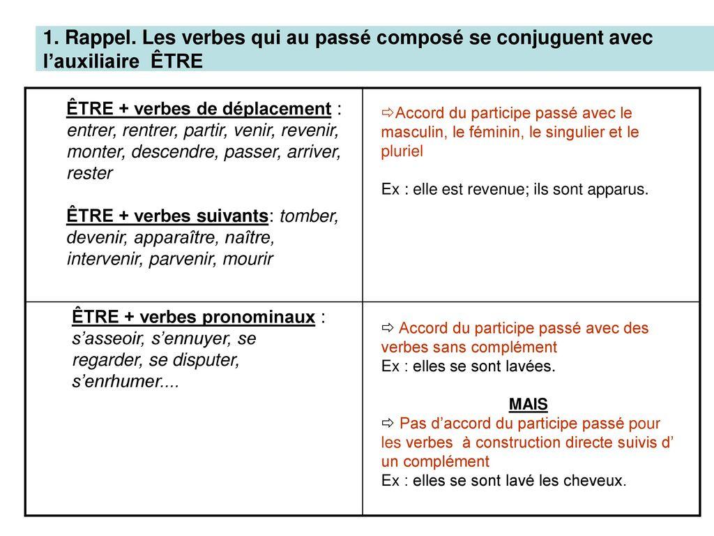 Seminaire De Grammaire Semaine 6 Evoquer Le Passe Ppt Telecharger