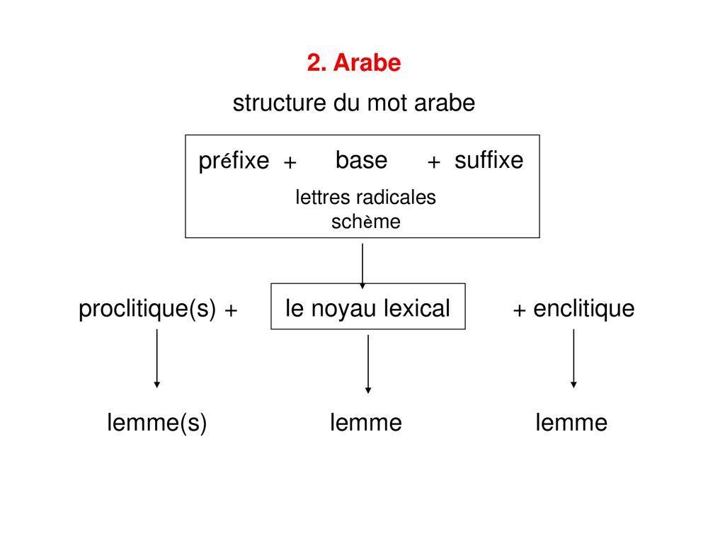 traduire le mot flirter en arabe)