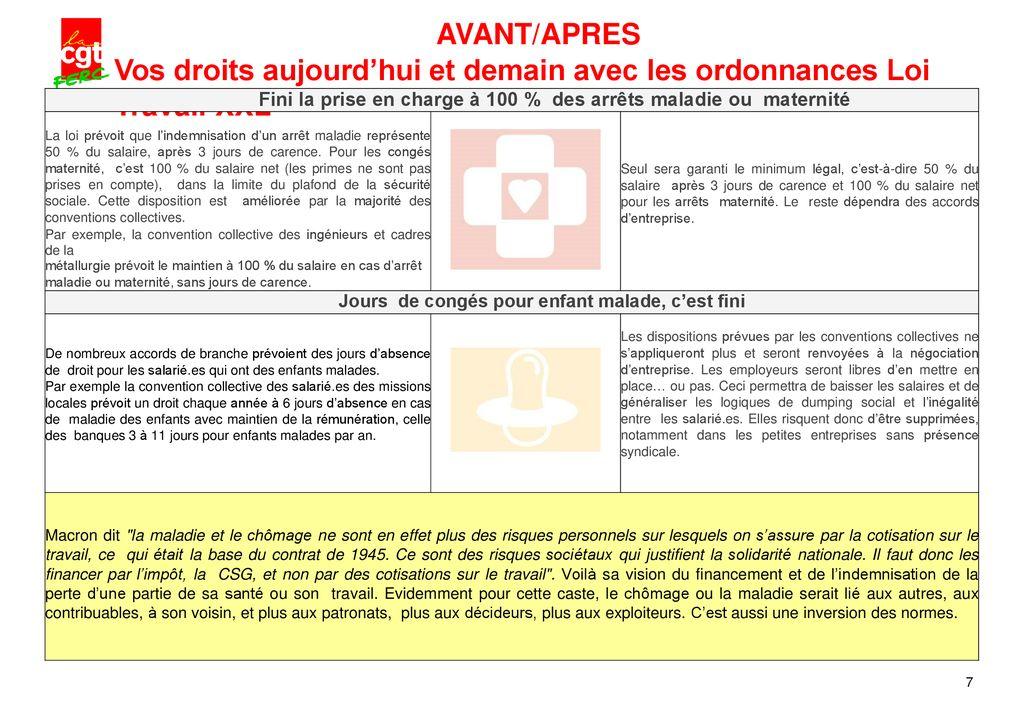 Comparatif Des Droits Des Salarie Es Suite Aux Ordonnances Macron
