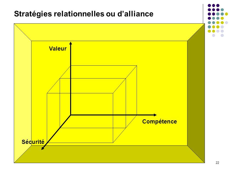 Stratégies relationnelles ou d'alliance