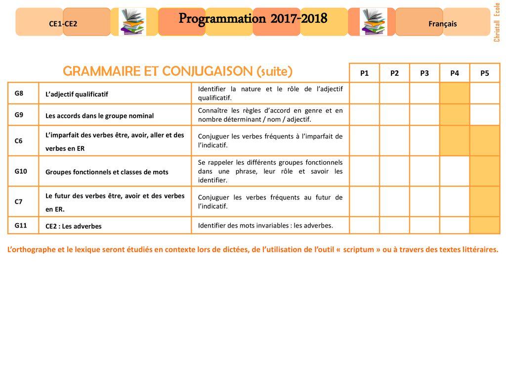 Grammaire Et Conjugaison Ppt Telecharger