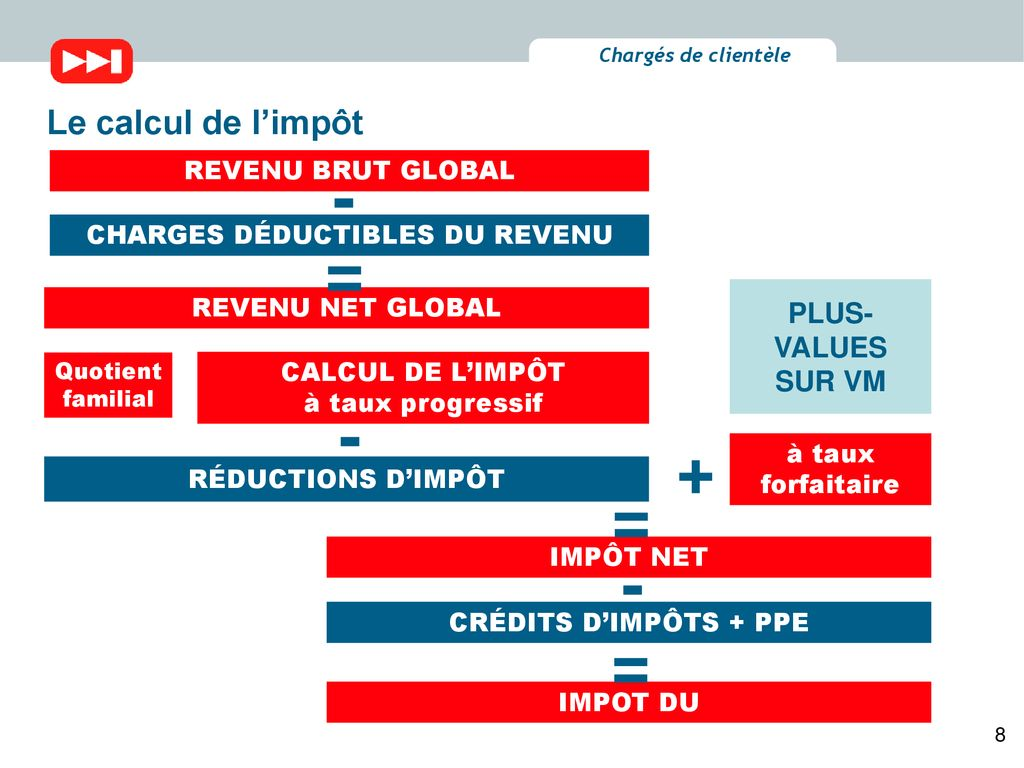 Actualisation Fiscale Ppt Telecharger