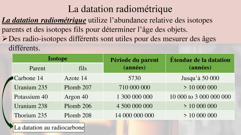 isotopes dans la datation radiométrique Speed datation méthode WOW