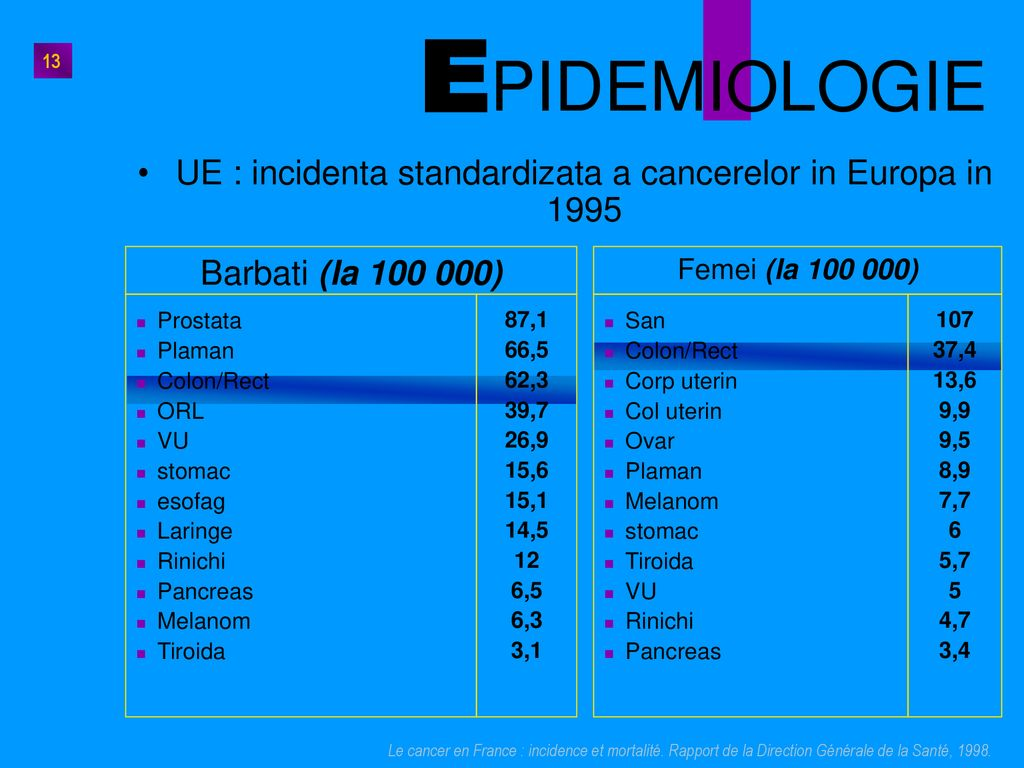 UE : incidenta standardizata a cancerelor in Europa in 1995