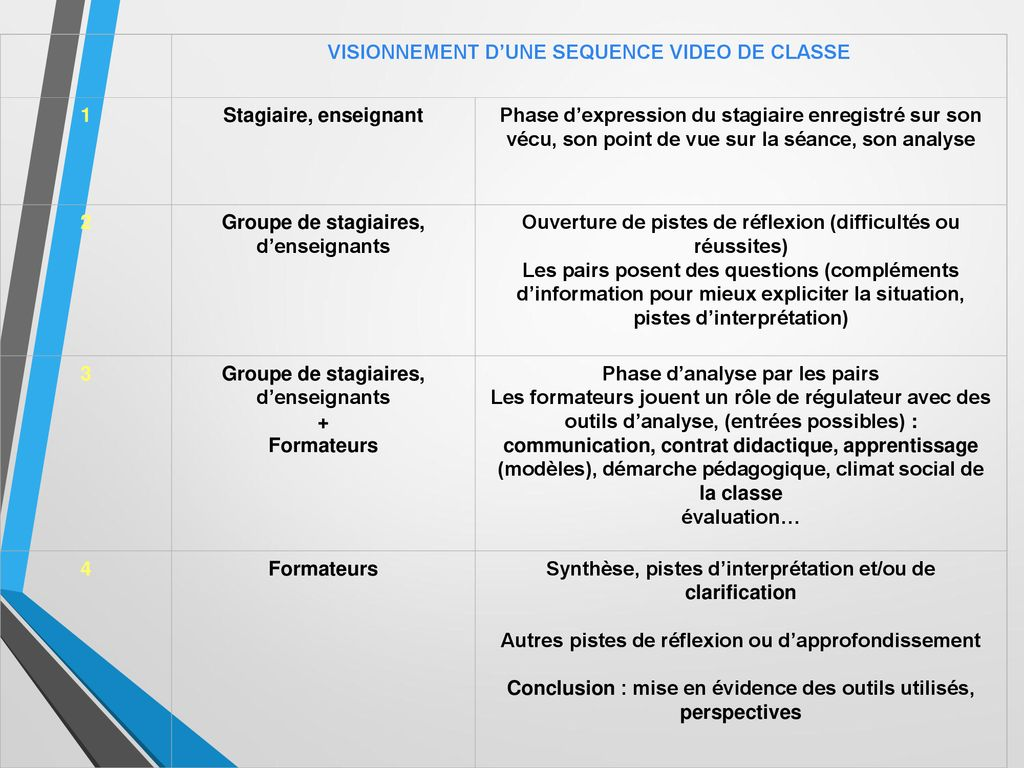 VISIONNEMENT D'UNE SEQUENCE VIDEO DE CLASSE