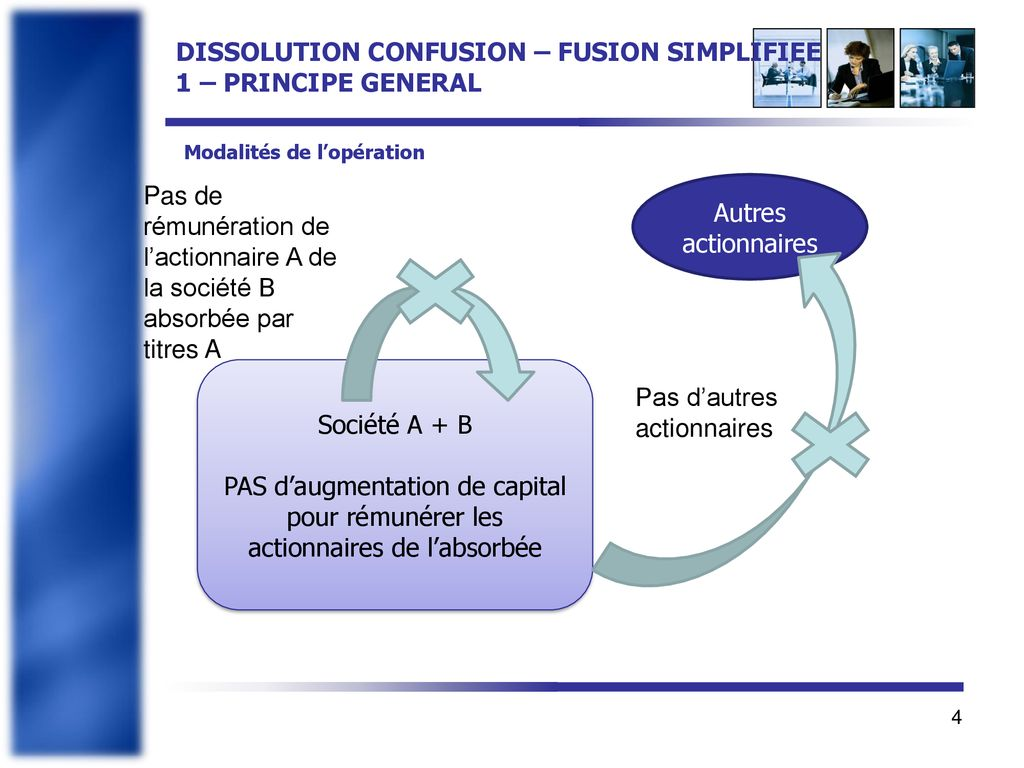 FUSION avec participation fusion simplifiée et confusion de