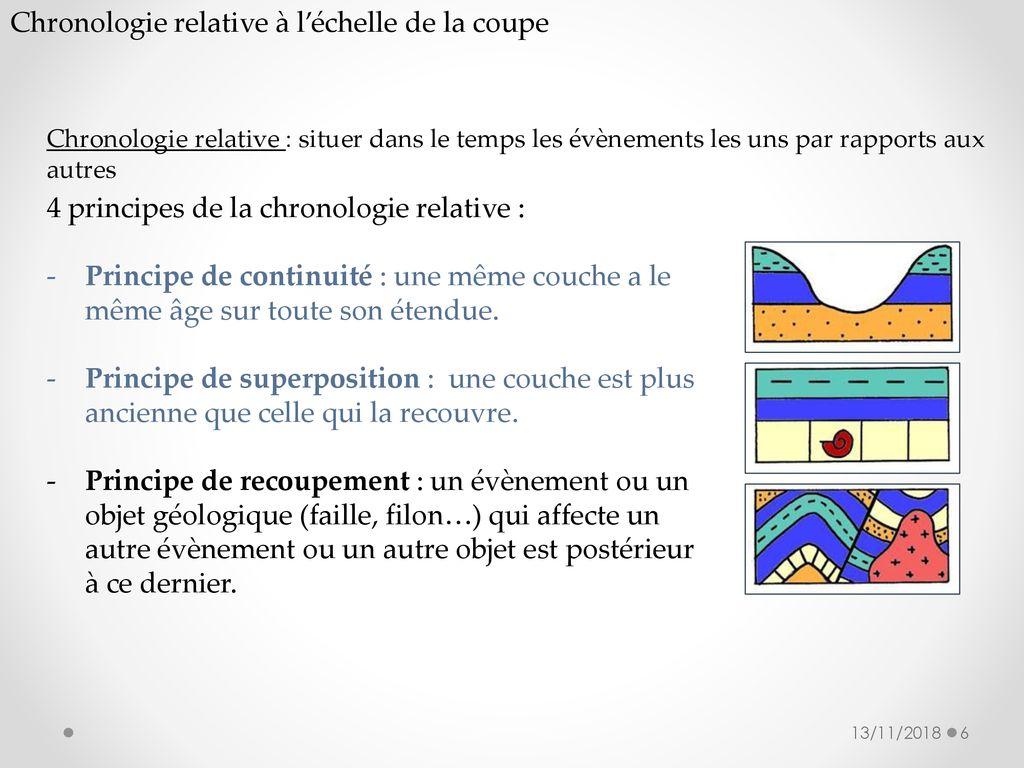 Exemple. Couples de désintégration utilisés en géologie.