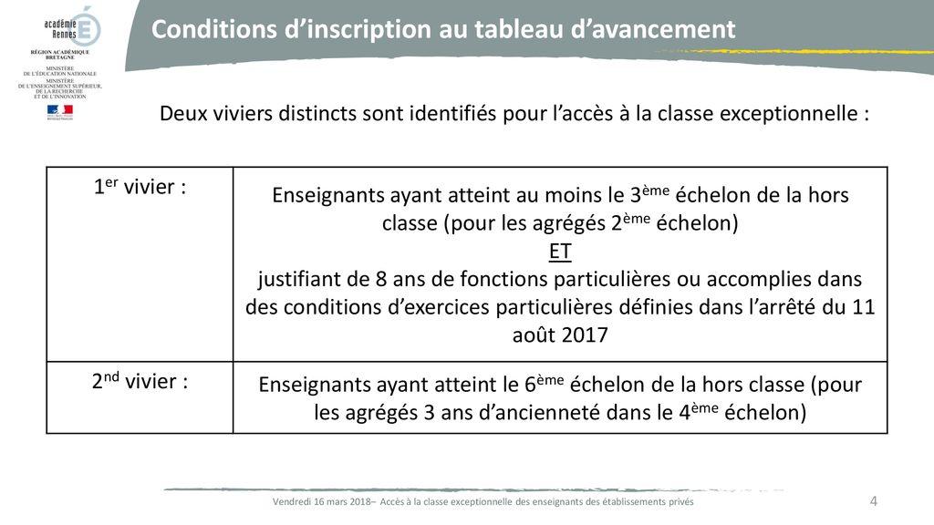 Acces A La Classe Exceptionnelle Ppt Telecharger