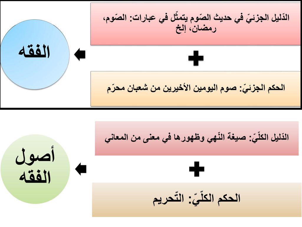 دروس في أصول الفقه د عبد المجيد الز ر وقي Ppt Telecharger