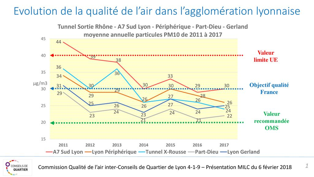 La pollution de l'air en France (encore et toujours) - Page 2 Evolution+de+la+qualit%C3%A9+de+l%E2%80%99air+dans+l%E2%80%99agglom%C3%A9ration+lyonnaise