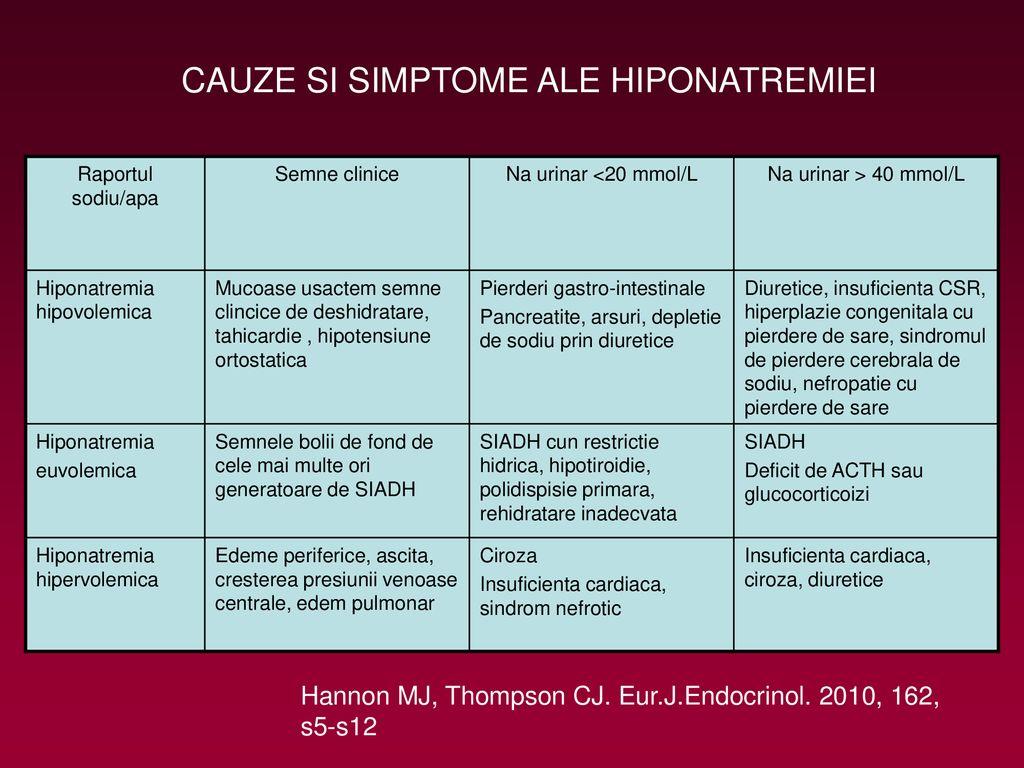 Hiponatremie - Hyponatremia - hanul-cu-flori.ro