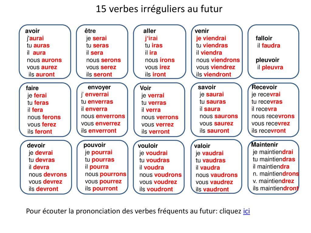 Le Futur Formation Verbes Avec Un Radical Irreguliers Sa Valeur Ppt Telecharger