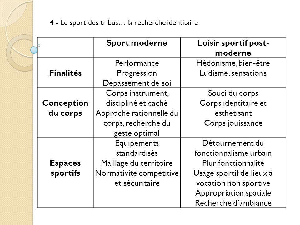 f23f00750f8487 Pratiques sportives contemporaines - ppt télécharger
