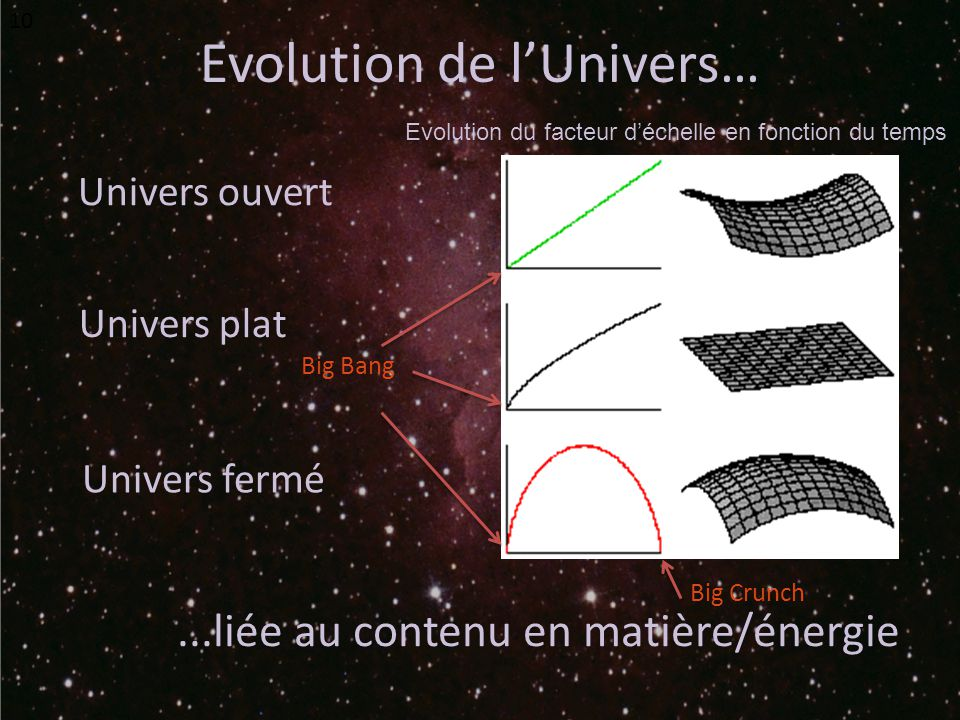 Evolution de l'Univers…