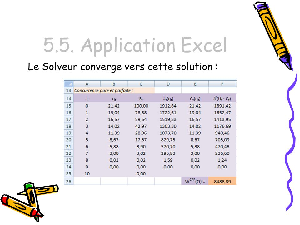 5.5. Application Excel Le Solveur converge vers cette solution :
