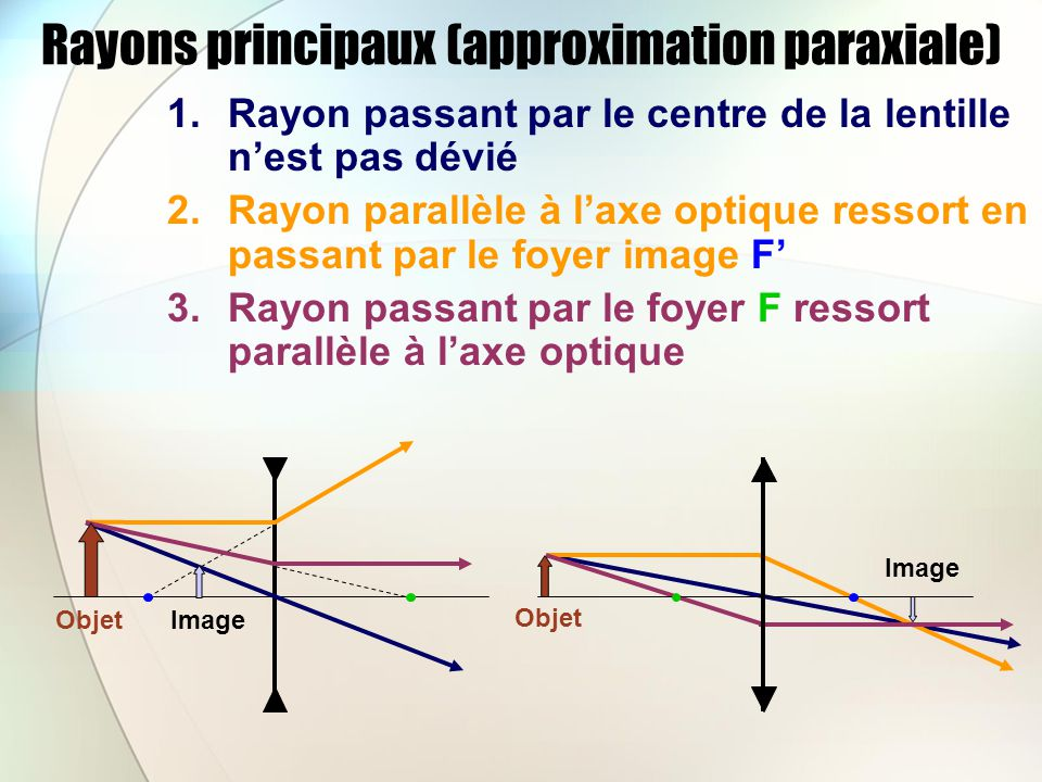 Rayons principaux (approximation paraxiale)