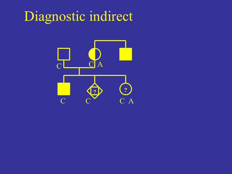 Diagnostic indirect C A C C C C A