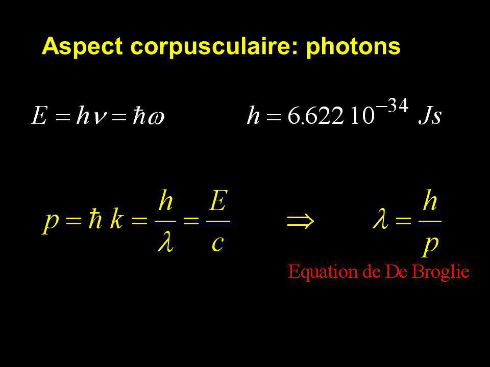 Aspect corpusculaire: photons
