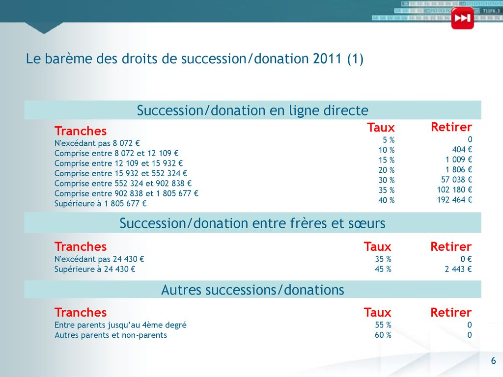 Abattements Successions Donations Ppt Telecharger