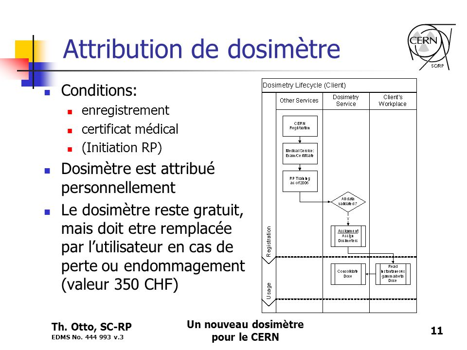 Attribution de dosimètre