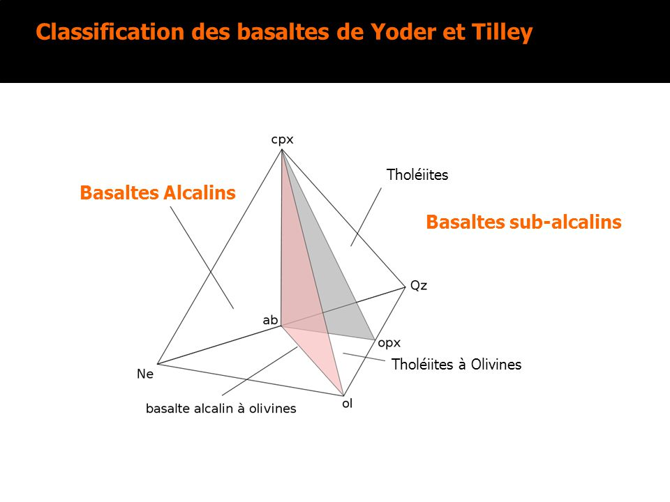 Classification des basaltes de Yoder et Tilley