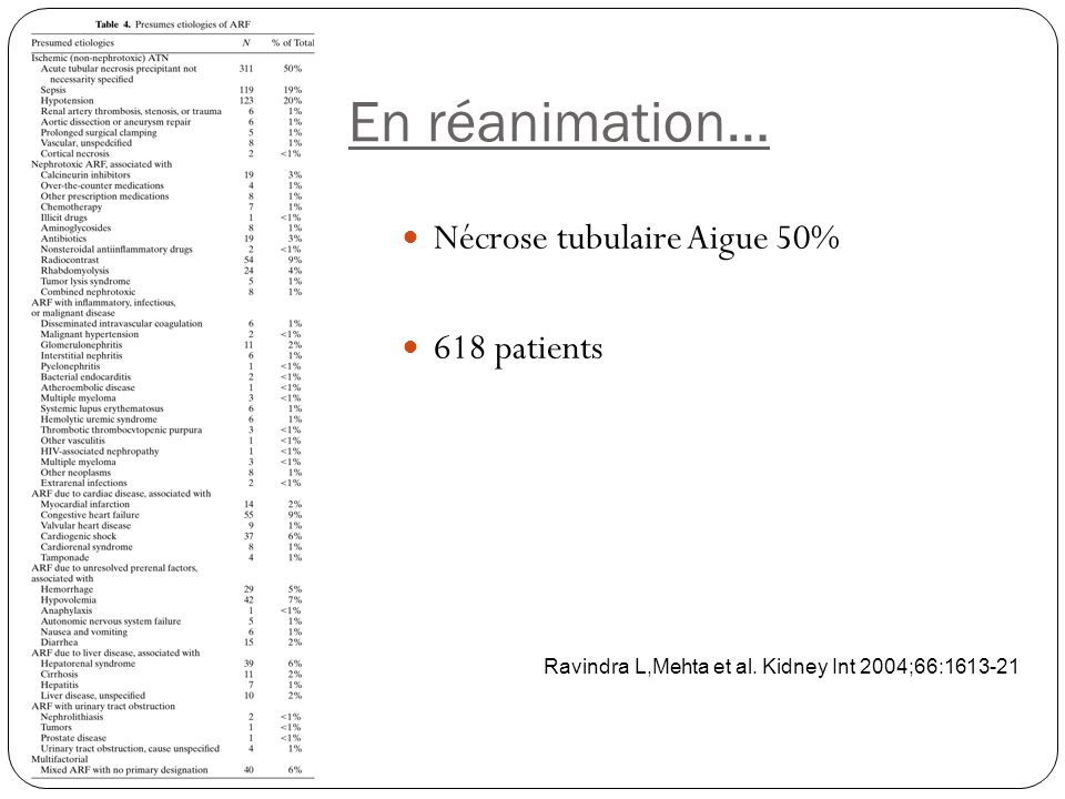 En réanimation… Nécrose tubulaire Aigue 50% 618 patients