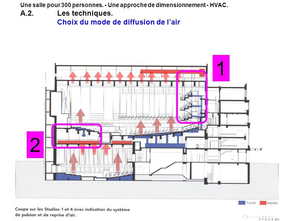Brancher HVAC