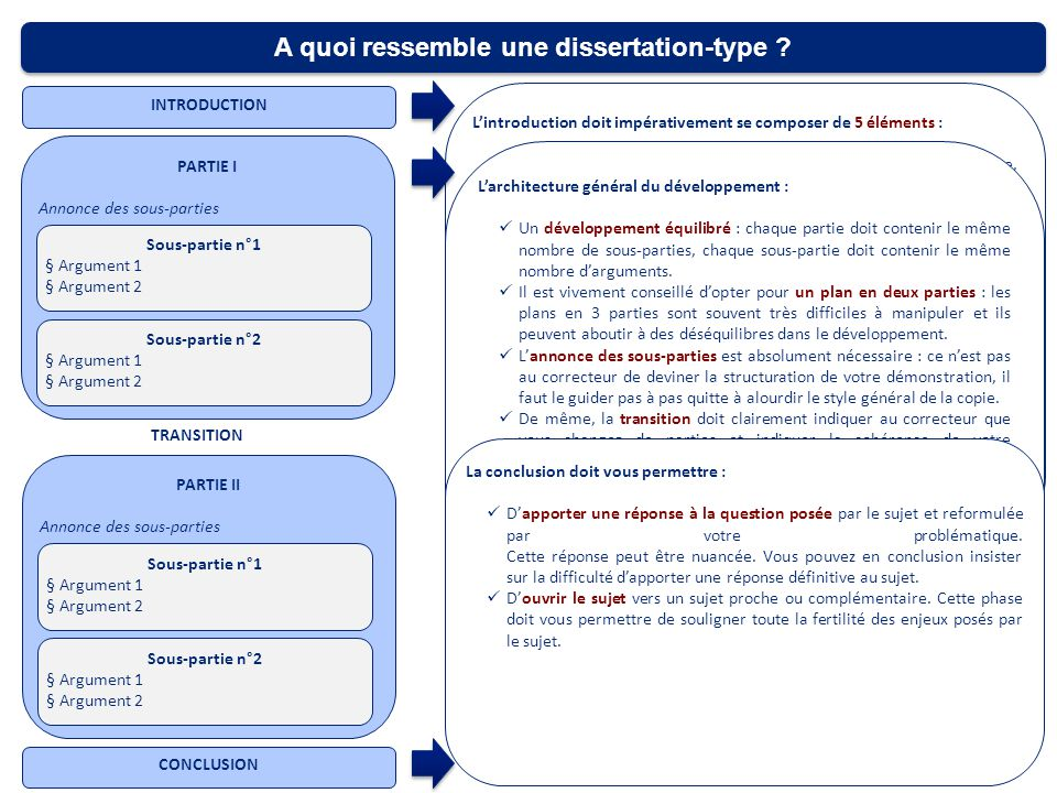 L'introduction dans la dissertation