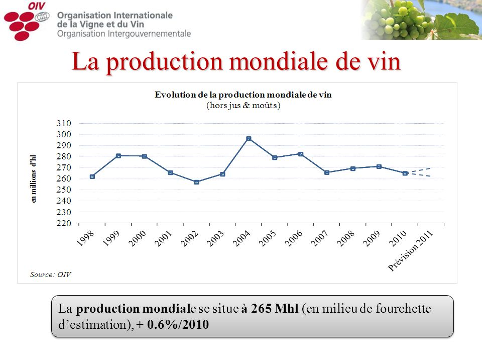 La production mondiale de vin