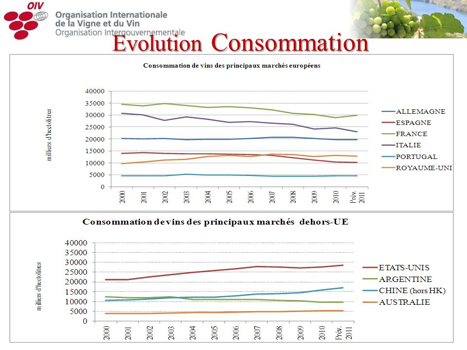 Evolution Consommation
