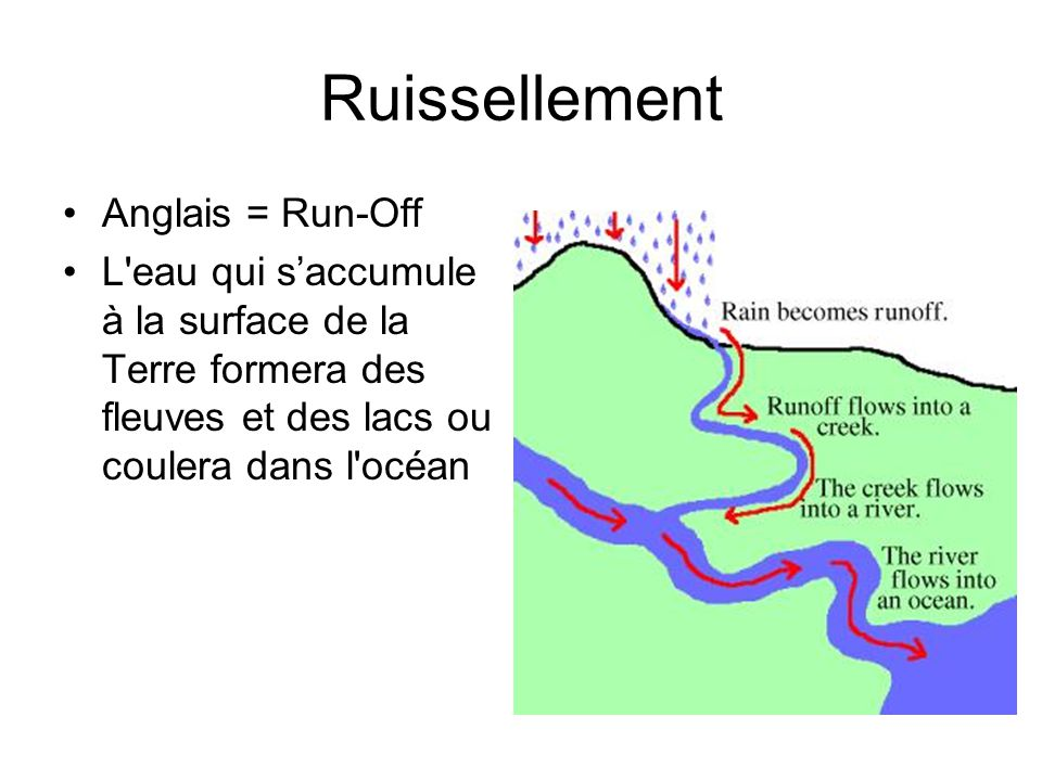 Ruissellement Anglais = Run-Off