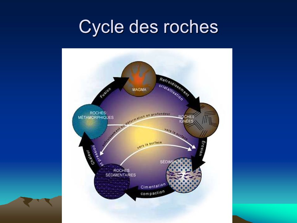 Cycle des roches