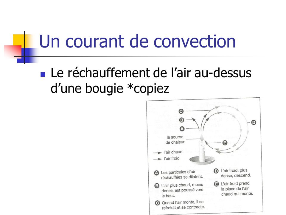 Un courant de convection